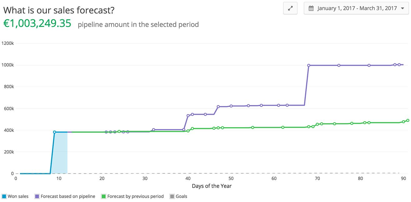 Teamgate-Sales-Pipeline-Forecast-1