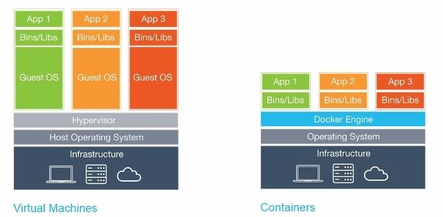 Virtualių mašinų ir konteinerių palyginimas
