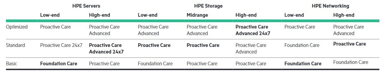 Skirtingų lygių HPE palaikymo paslaugos pagal produktų grupes